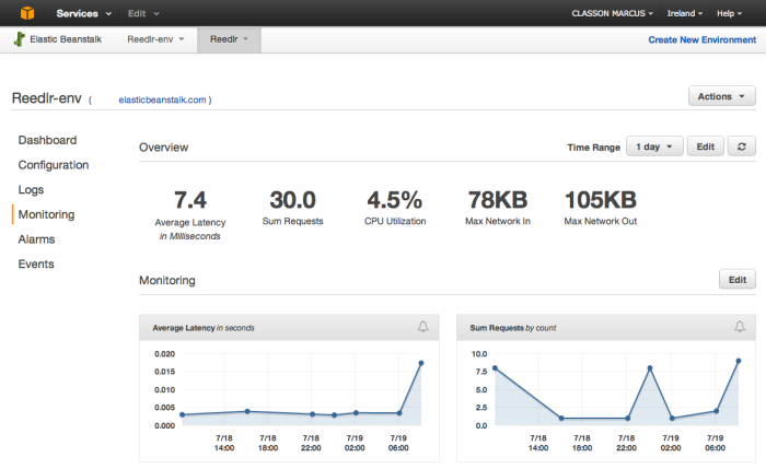 Amazon Web Services monitoring
